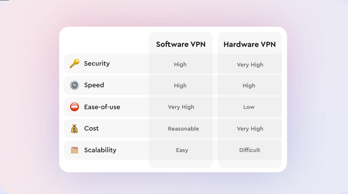 hardware vpn vs software vpn