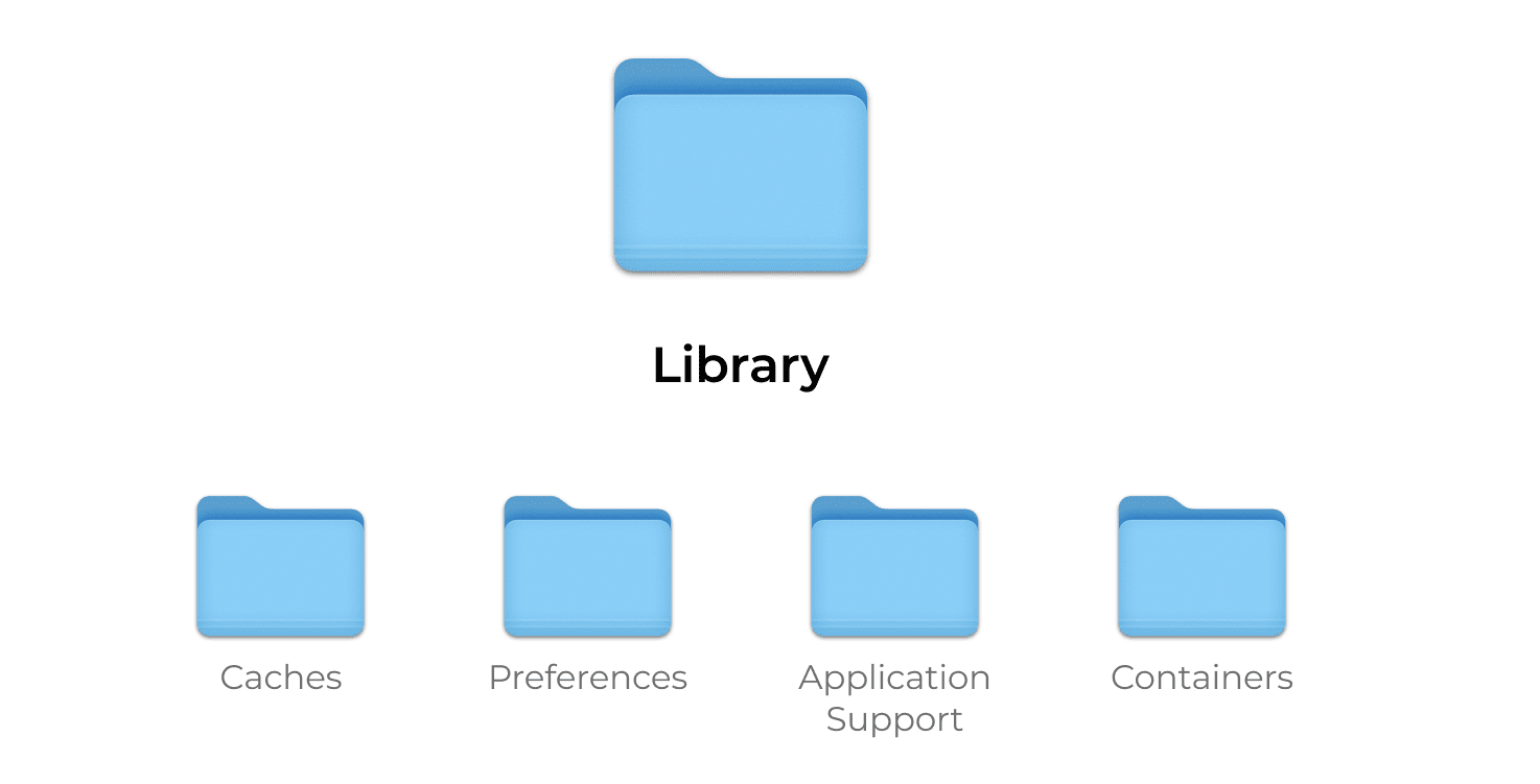 4 main types of the cache within the Library folder