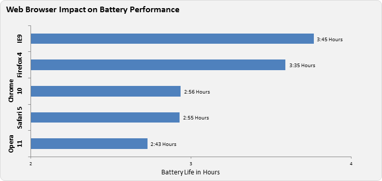 MacBook Battery Draining Fast